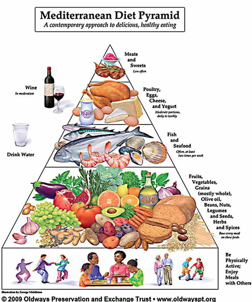 Mediterranean diet Oldway's pyramid
