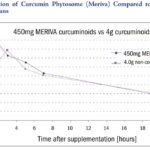 Meriva enhanced absorption of turmeric