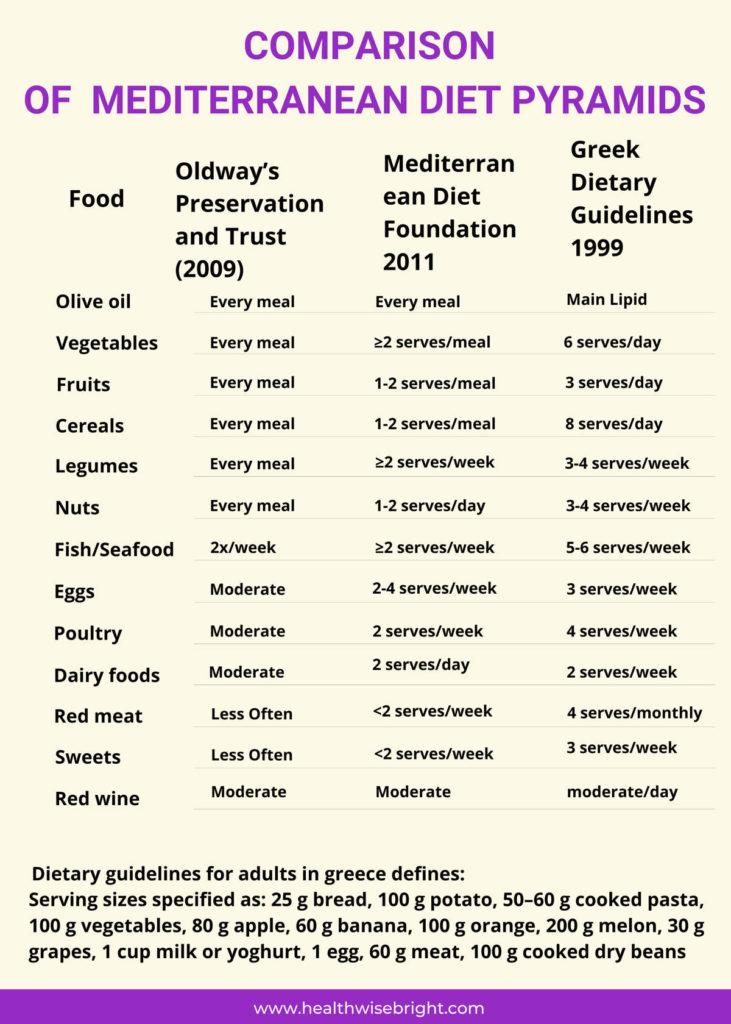 Mediterranean diet pyramid comparison